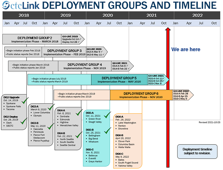 Deployment Groups and Timeline Graphic
